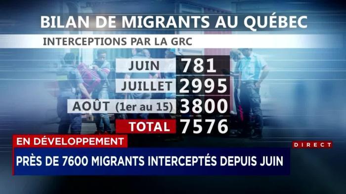 Bilan de migrants au Qc - 17 août 2017